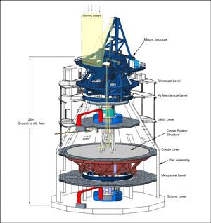 Schéma slunečního dalekohledu ATST.