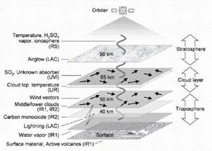 Struktura zkoumané oblačnosti Venuše