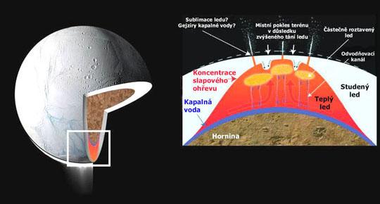 Současná představa stavby měsíce Enceladus