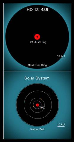 Porovnání soustavy kolem hvězdy HD 131488 a Sluneční soustavy