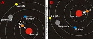 Dráhy velkých měsíců planety Jupiter