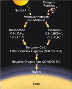 Vznik organických látek na Titanu