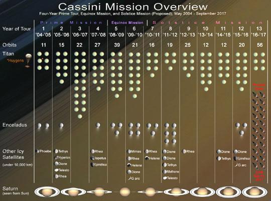 Grafický přehled mise Cassini