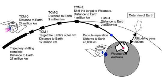 Záverečná sekvence korekcí dráhy sondy Hayabusa