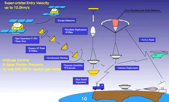 Schéma přistání návratového pouzdra sondy Hayabusa