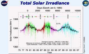 Změny množství slunečního záření