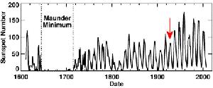 Cykly slunečních skvrn