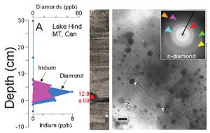 Nález nanodiamantů ve vrstvě staré 12 900 let.