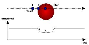 """Pokles jasnosti hvězdy při """"zákrytu"""" planetou"""