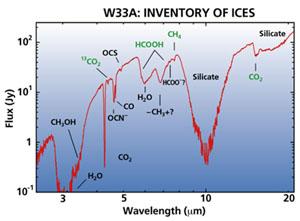 W33A podle pozorování družice ISO