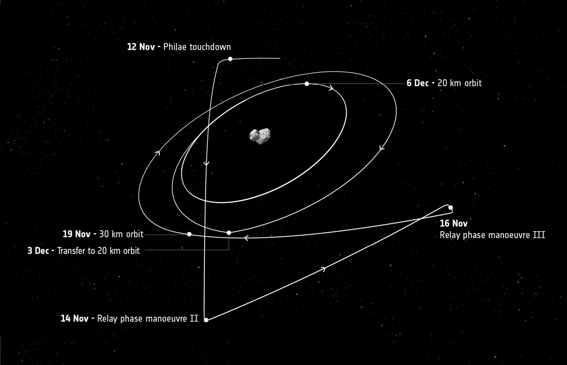 Cesta sondy Rosetty po 12. listopadu