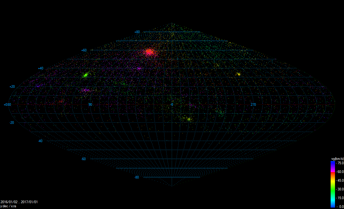 Radianty vícestaničních meteorů zaznamenaných v rámci sítě CEMeNt v letech 2010 až 2016 (celkem 36 321 drah). Pro zobrazení je použita Hammerova projekce s rovníkovým souřadným systémem. Autor: Jakub Koukal